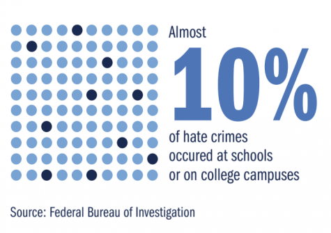 Almost 10% of hate crimes occurred at schools or on college campuses.