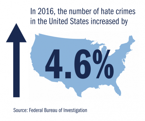 In 2016, the number of hate crimes in the United States increased by 4.6%.