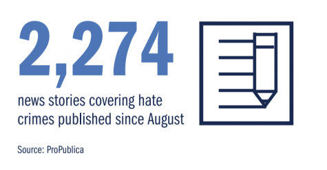 2,274 news stories covering hate crimes published since August.