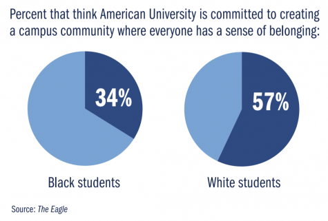 Percent that think American University is committed to creating a campus campus community where everyone has a sense of belong. 34% black students, 57% white students.