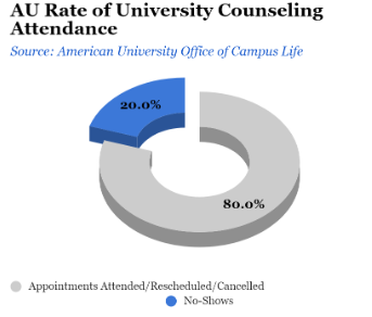Graph showing AU Rate of University counseling Attendance where 20% is no shows and 80% were attended/rescheduled or cancelled