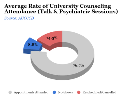 Average rate of university counseling attendance is 76.7% appointment attended with 14.5% rescheduled and 8.8% no shows.