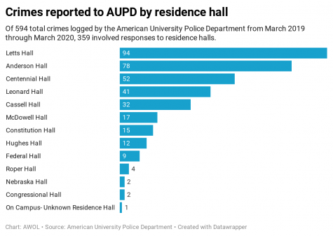 Horizontal bar graph showing how many cases were reported to AUPD categorized by residence hall. Letts hall has the most, followed by Anderson and Centennial